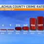 Florida stats: Murders, rapes, robberies up in Alachua County, but overall crime rate down