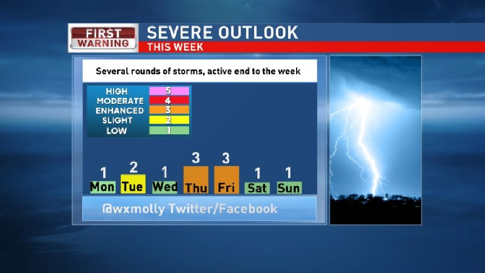 Severe weather possible for most of the week