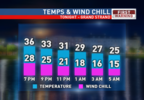 Hourly Temp and Wind Chill Grand Strand NIGHT.png