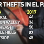 All areas of El Paso except for Central see decrease in car thefts
