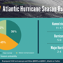 Above-average Atlantic hurricane season forecasted