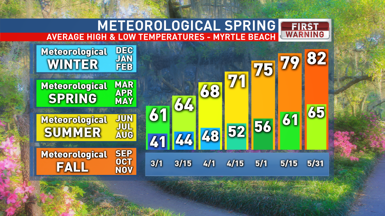 Myrtle Beach normals for Spring<p></p>