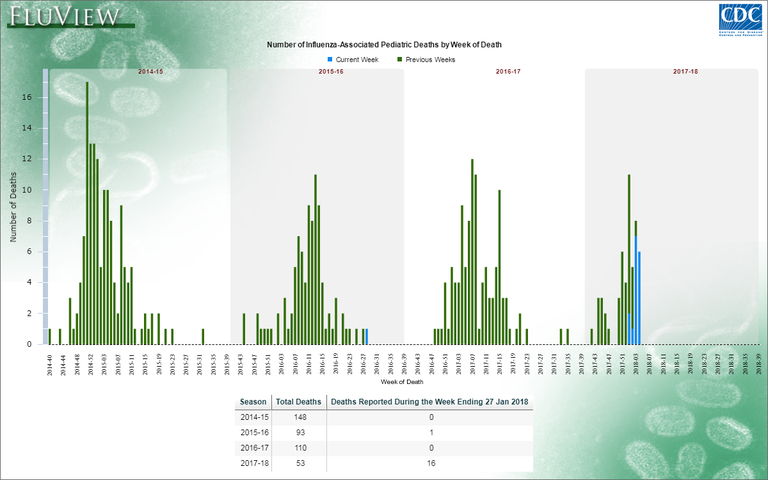 Number of influenza-associated pediatric deaths by week of death (CDC)