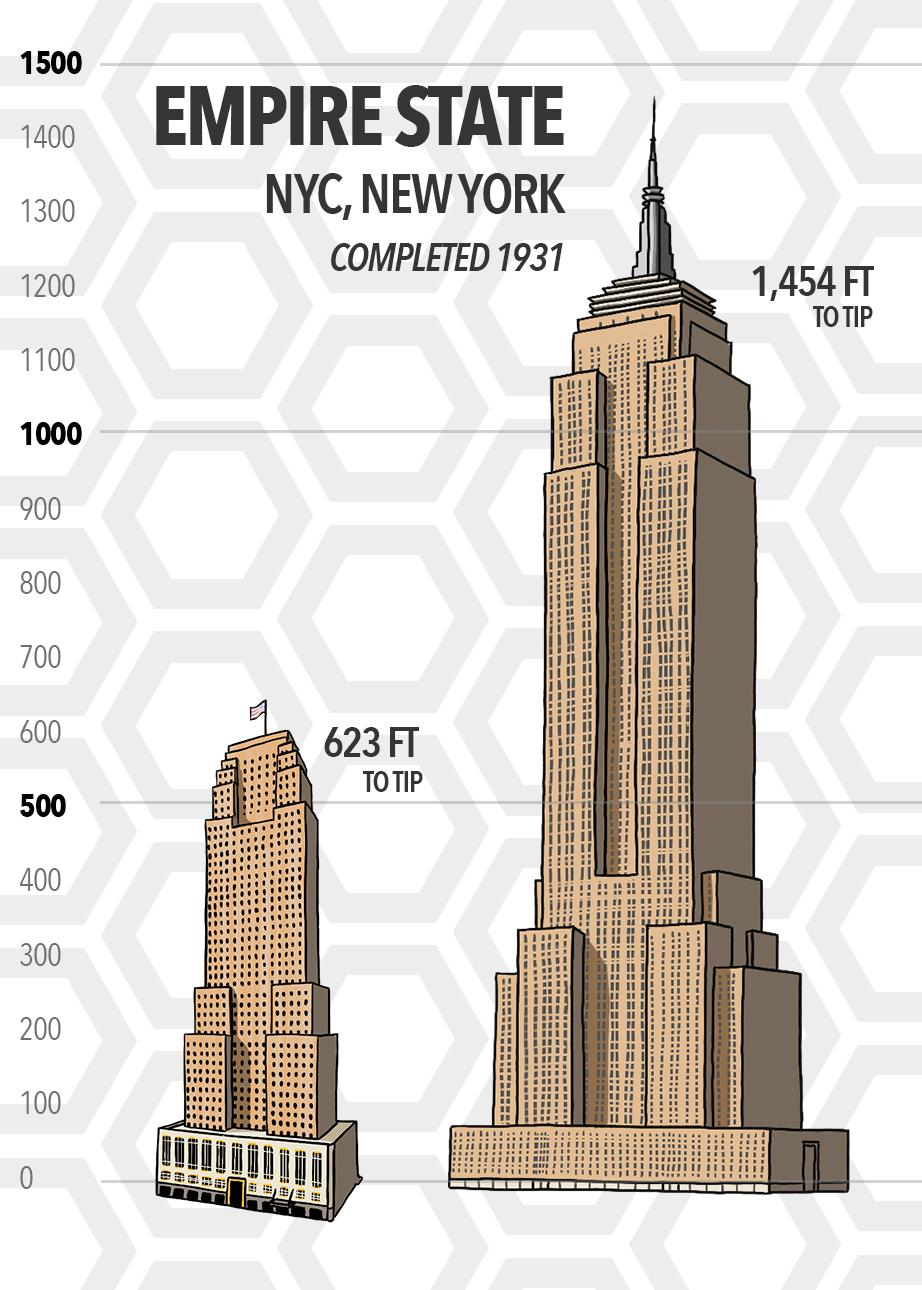 The Empire State Building in New York City is over double the height of Carew Tower, and was finished only a year after Carew. It stands a total of 1,454 feet tall. (Source: SkyscraperCenter.com) / Image: Phil Armstrong // Published: 5.15.19