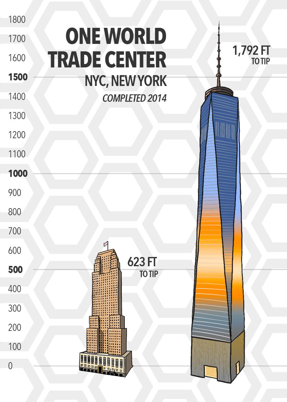 Officially the tallest building in the United States of America, NYC's One World Trade Center stands a total of 1,729 feet to its tip. In all, that's nearly three Carew Towers stacked on top of each other. One World Trade Center was completed in 2014. (Source: SkyscraperCenter.com) / Image: Phil Armstrong // Published: 5.15.19