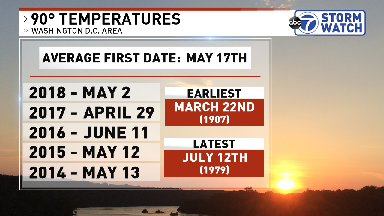 On average our first 90° day arrives May 17th (DCA from 1981-2010)